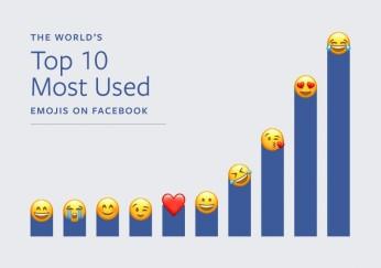 facebook-emojis-plus-utilises-478x336@2x